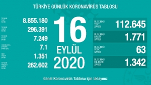 AFYONKARAHİSAR'DA KOVİD 19 VAKALARINDA YOĞUN ARTIŞ..!!