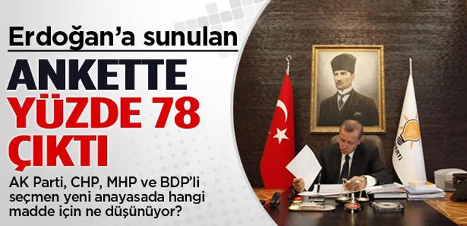 Erdoğan'a Sunulan Ankette Yüzde 78 çıktı